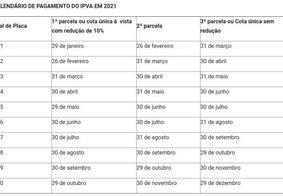 Calendário de pagamento do IPVA em 2021