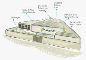 Com apoio de consórcio, Ceará assina ordem de serviço para usina de dessalinização