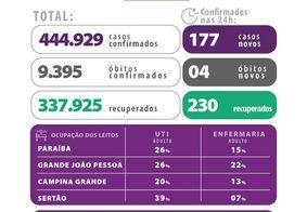 Novo boletim da Secretaria de Saúde da Paraíba