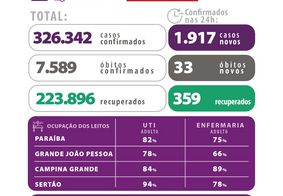 Paraíba se aproxima das 7,6 mil mortes por Covid