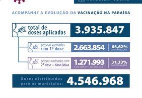 Paraíba registra 168 casos de Covid-19