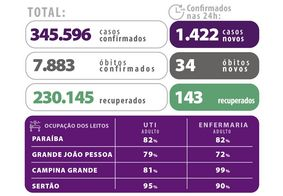 Paraíba tem 1.032 pacientes internados por Covid-19